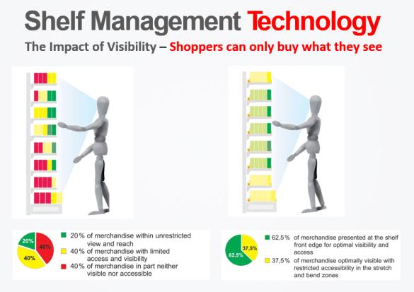 Shelf Management Technology